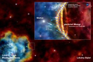 Słońce w swej wędrówce wokół galaktycznego centrum znajduje się obecnie wewnątrz Lokalnego Obłoku Międzygwiazdowego o temperaturze 6-7 tys. kelwinów. Lokalny Obłok jest zanurzony w dużym Lokalnym Bąblu o temperaturze ok. miliona kelwinów. Energetyczne atomy neutralne (ENA) powstają na granicy Lokalnego Obłoku. Jeśli Słońce znajduje się bardzo blisko granicy Obłoku, a jej powierzchnia jest płaska lub wygięta w stronę naszej gwiazdy, wówczas obserwowana przez satelitę IBEX Wstęga jest efektem o naturze geometrycznej - patrząc stycznie do wypukłej granicy obserwujemy więcej atomów ENA niż w przypadku obserwacji w kierunku prostopadłym. (Źródło: CBK PAN/Tentaris/Maciej Frołow)