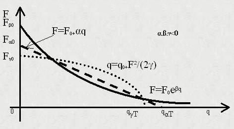 Rys. 1. Przykłady elementarnych funkcji siły 'F' w zależności od zmian 'q', których a,b,g<0