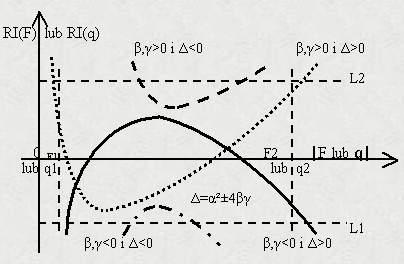 Rys. 3. Ogólne podstawowe charakterystyki sztywności złożonych systemów, których elementarne funkcje sztywności są monotoniczne