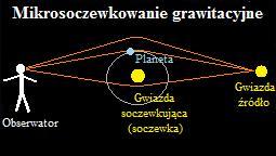 Rys. 4. Mikrosoczewkowanie grawitacyjne