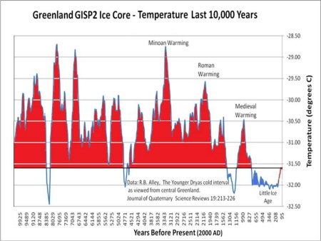 http://i.racjonalista.pl/img/strony/gisp2-ice-core-temperatures.jpg