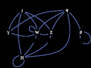 Cząstki elementarne zktórych zbudowana jest znana materia: sześć leptonów isześć kwarków, oraz bozony cechowania przenoszące oddziaływania.